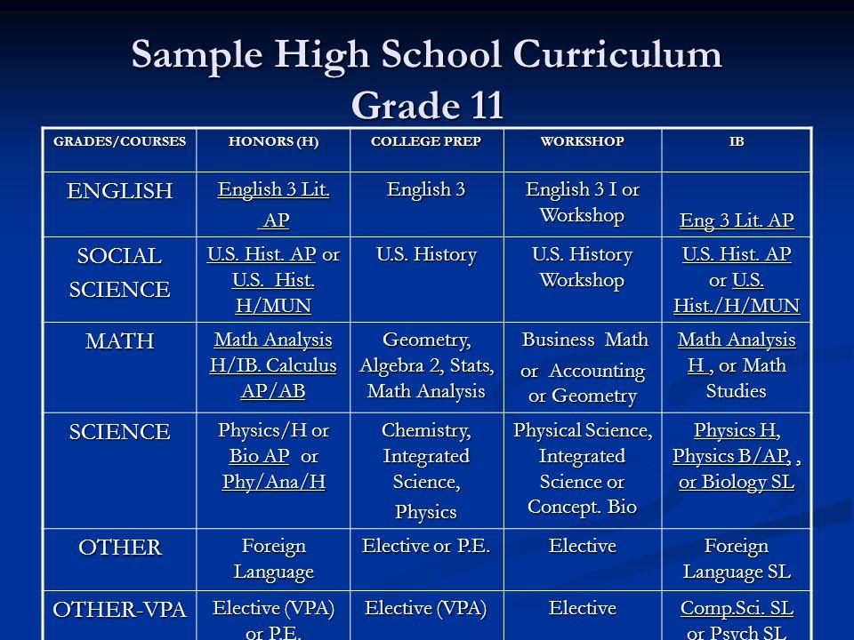 Sample High School Curriculum Grade 11