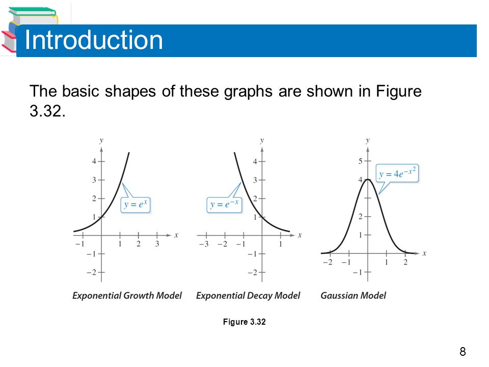 Introduction The basic shapes of these graphs are shown in Figure 3.32. Figure 3.32