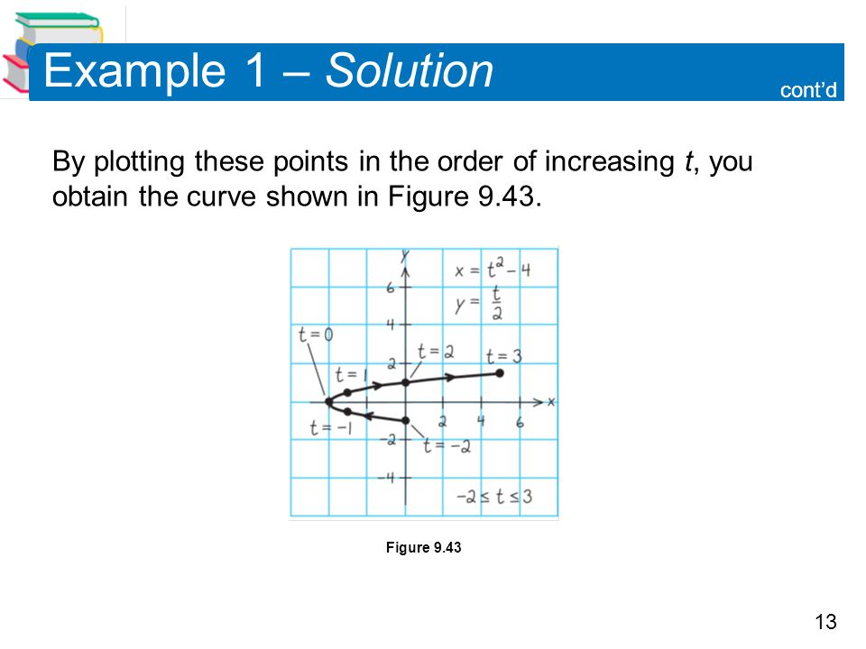 Example 1 – Solution cont'd. By plotting these points in the order of increasing t, you obtain the curve shown in Figure 9.43.