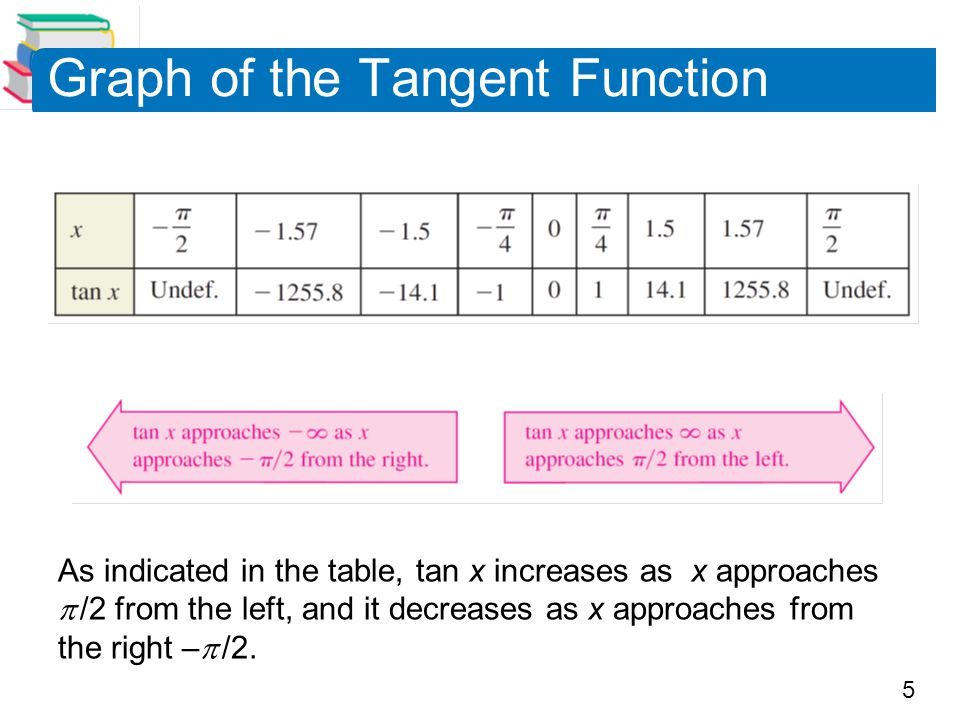Graph of the Tangent Function