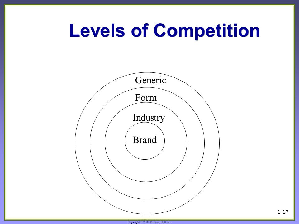 Levels of Competition Generic Form Industry Brand