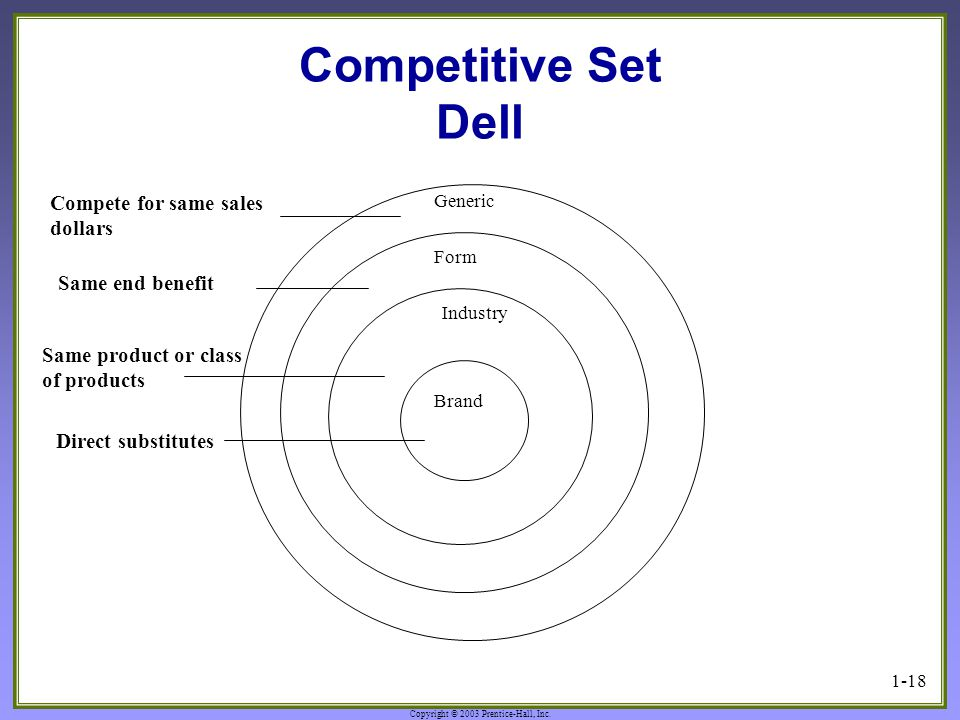 Competitive Set Dell Compete for same sales dollars Same end benefit