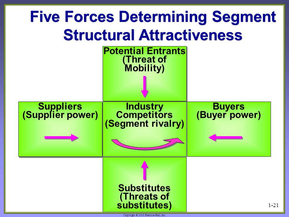 Five Forces Determining Segment Structural Attractiveness