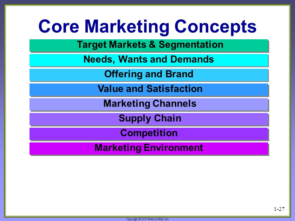 What is marketing? Needs, wants and demands... Essay