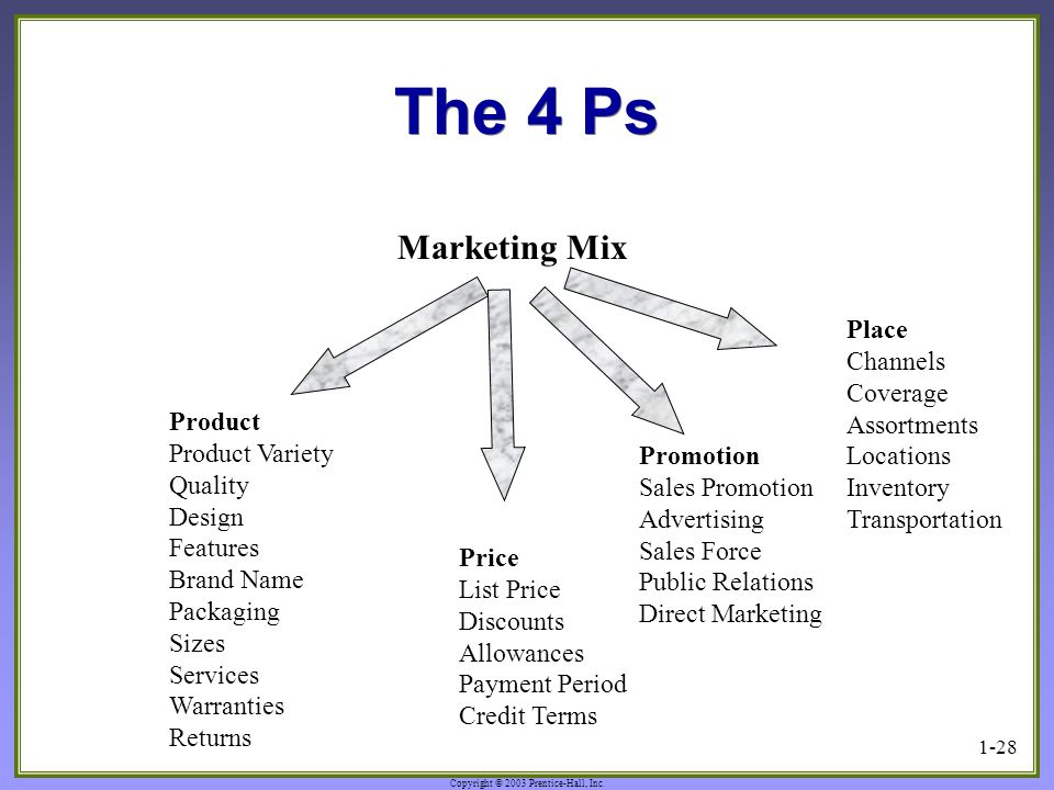 The 4 Ps Marketing Mix Place Channels Coverage Assortments Locations