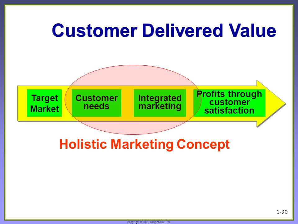 Customer Delivered Value Holistic Marketing Concept