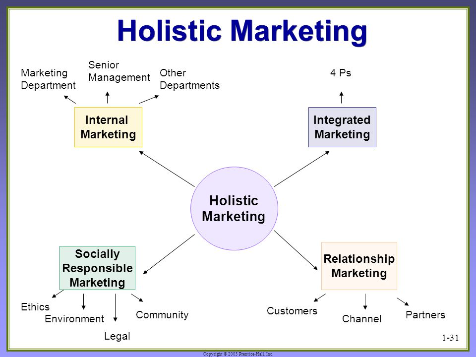 Holistic Marketing Holistic Marketing Internal Marketing Integrated