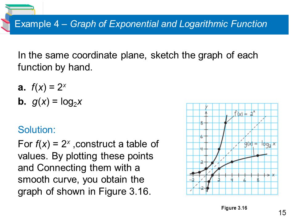 Example 4 – Graph of Exponential and Logarithmic Function