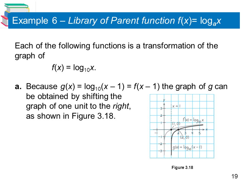Example 6 – Library of Parent function f (x)= logax