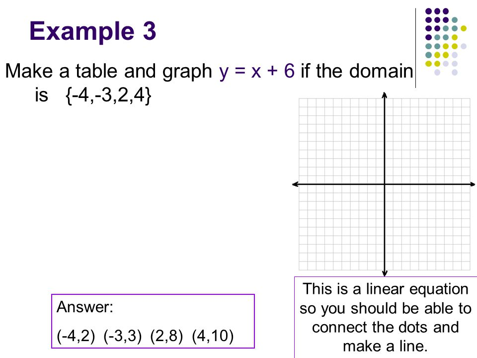 Example 3 Make a table and graph y = x + 6 if the domain is {-4,-3,2,4}