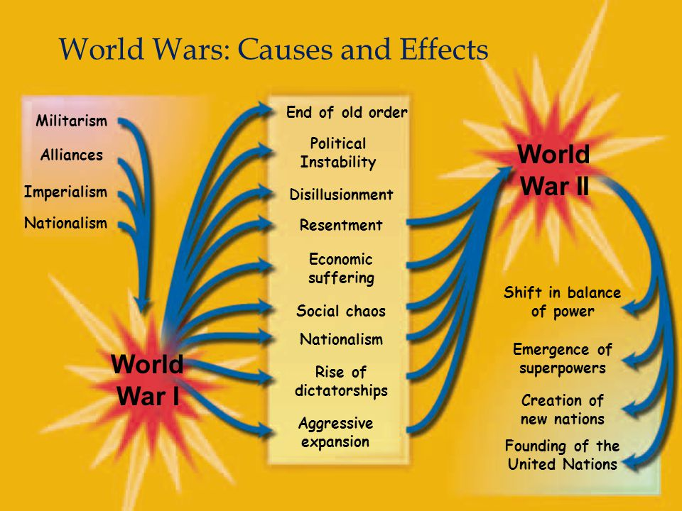 exploring the causes and effects of world war i