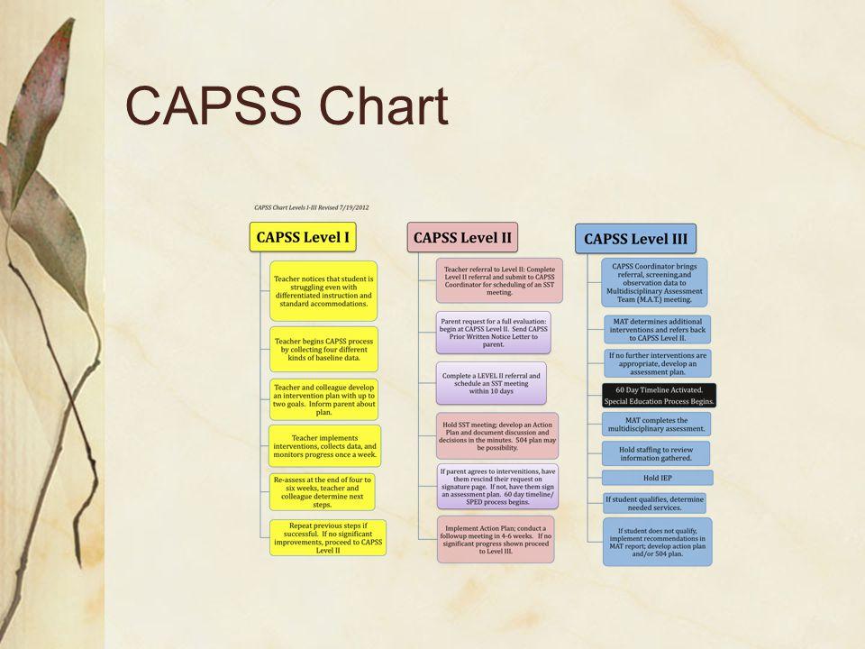 CAPSS Chart