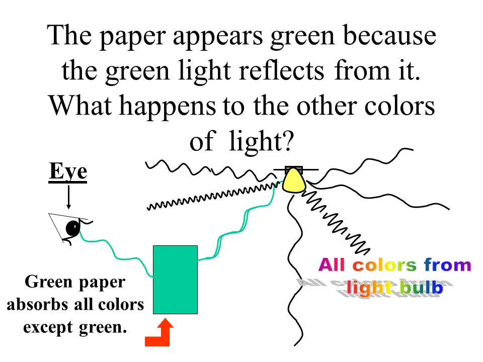 The paper appears green because the green light reflects from it