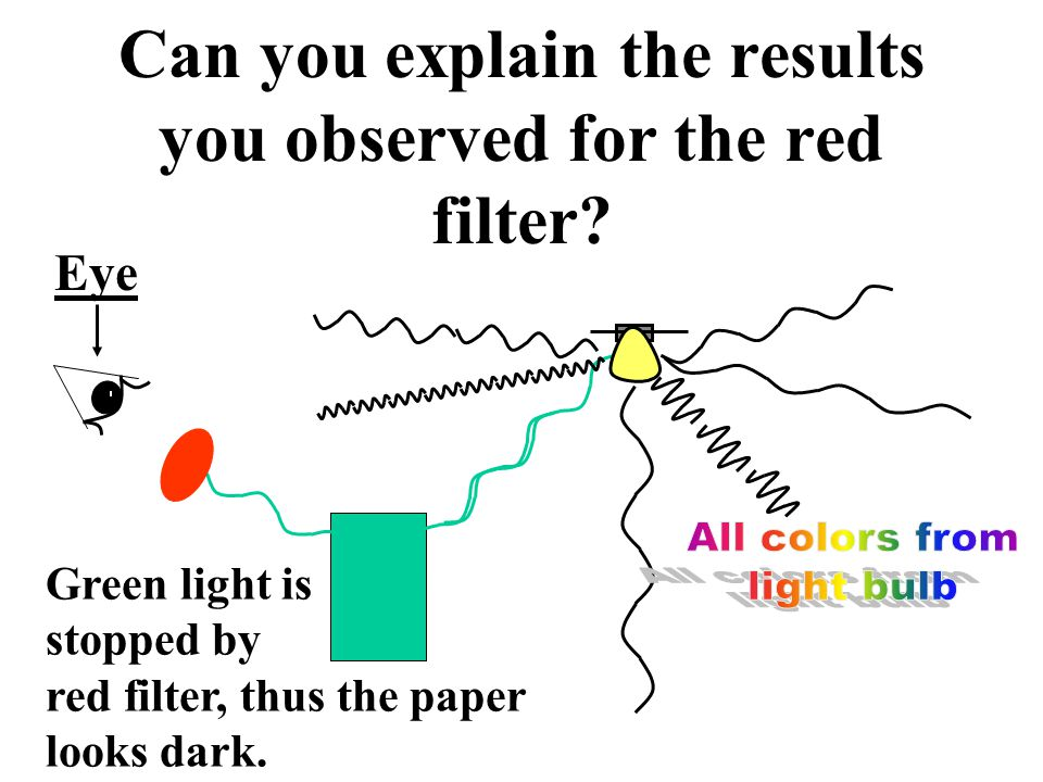 Can you explain the results you observed for the red filter