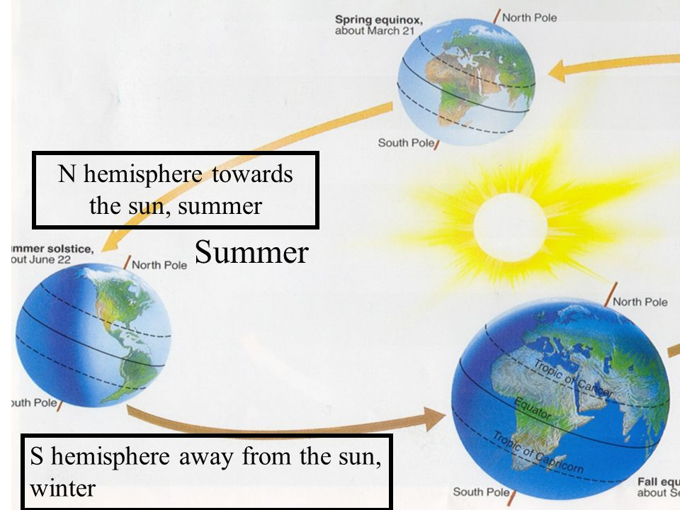 N hemisphere towards the sun, summer