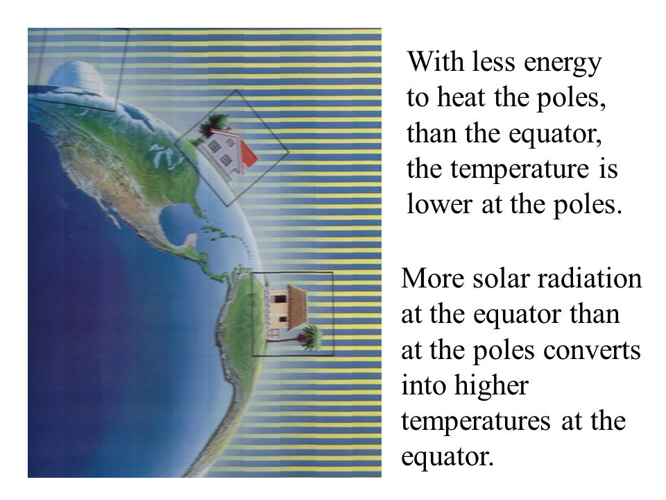 With less energy to heat the poles, than the equator, the temperature is lower at the poles.