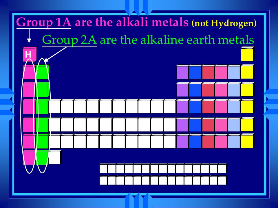Group 1A are the alkali metals (not Hydrogen)
