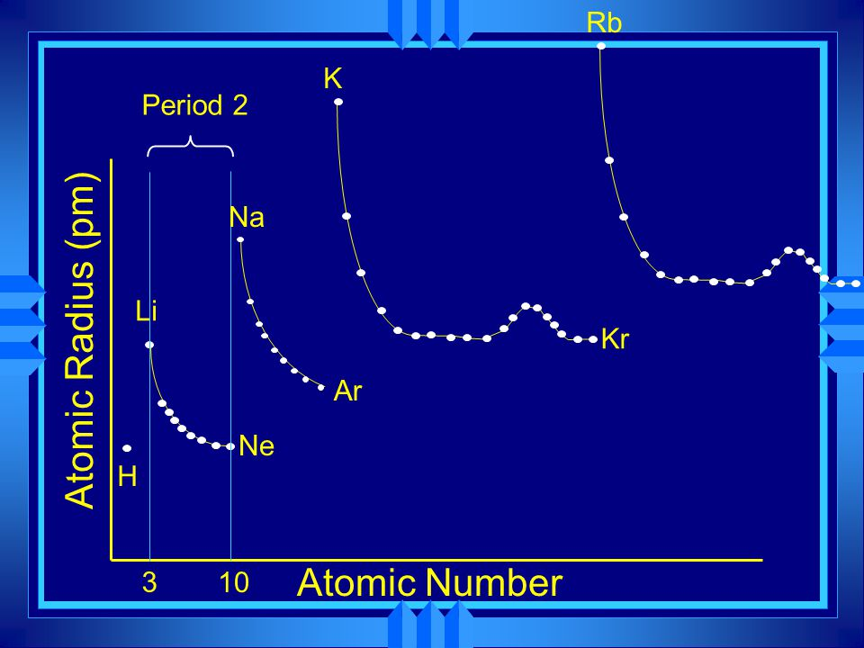 Rb K Period 2 Na Li Atomic Radius (pm) Kr Ar Ne H 3 10 Atomic Number