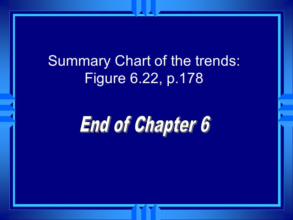 Summary Chart of the trends: Figure 6.22, p.178