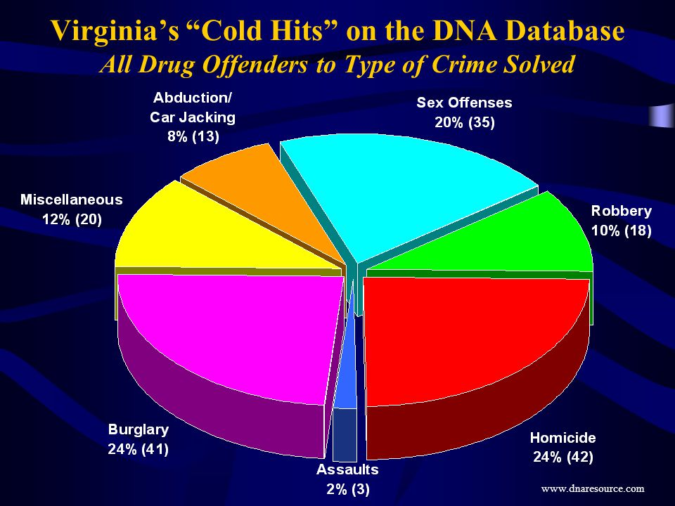 Virginia's Cold Hits on the DNA Database All Drug Offenders to Type of Crime Solved