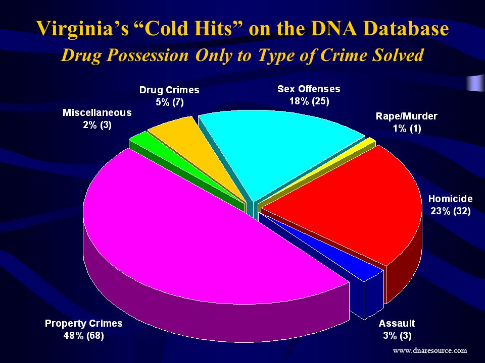 Virginia's Cold Hits on the DNA Database Drug Possession Only to Type of Crime Solved