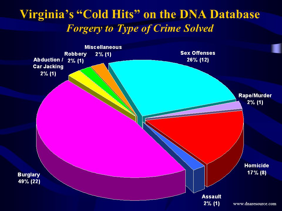 Virginia's Cold Hits on the DNA Database Forgery to Type of Crime Solved
