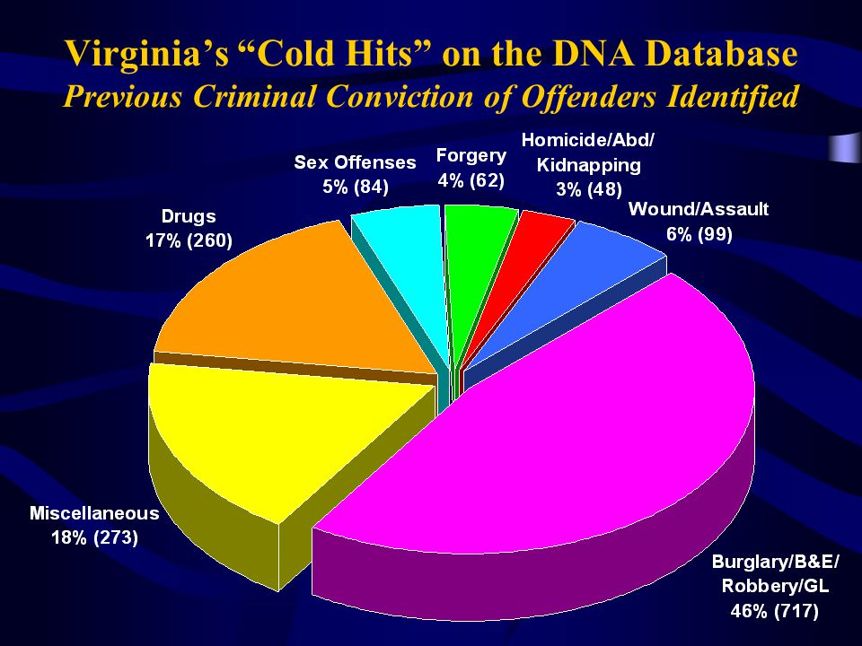 Virginia's Cold Hits on the DNA Database Previous Criminal Conviction of Offenders Identified