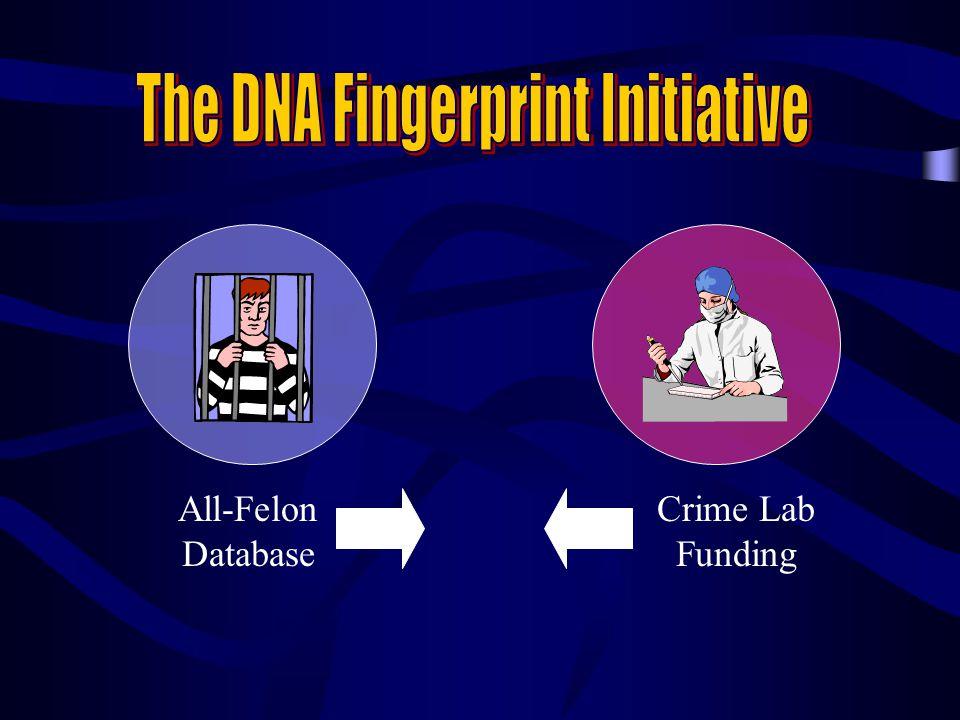 The DNA Fingerprint Initiative