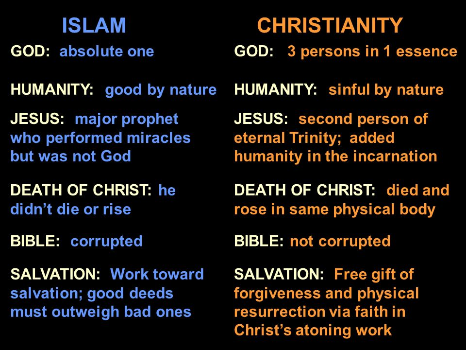 ISLAM CHRISTIANITY GOD: absolute one GOD: 3 persons in 1 essence