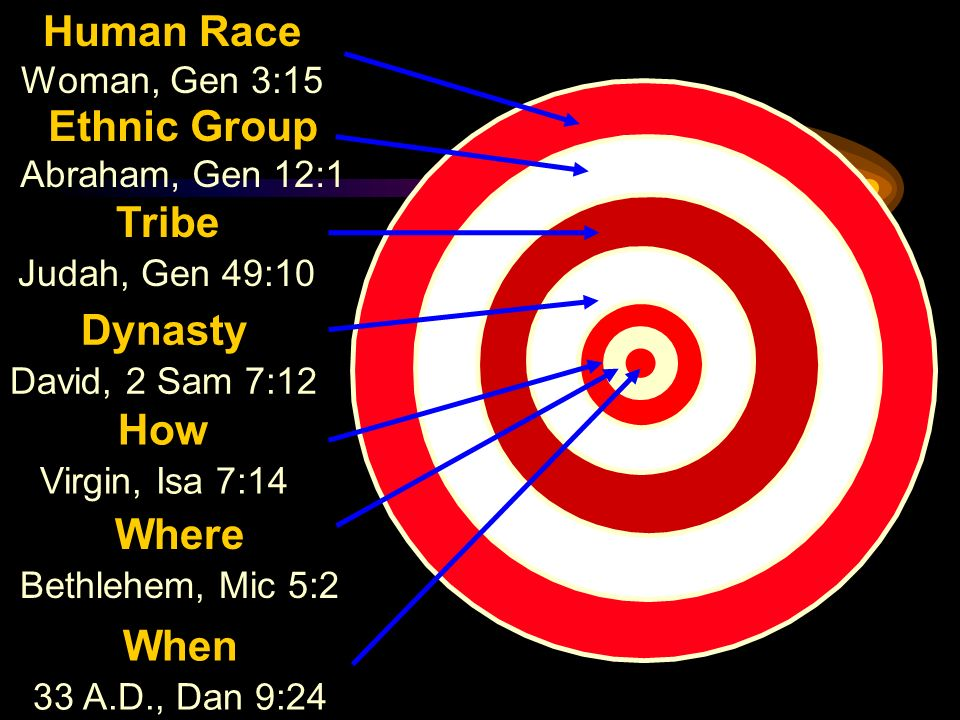 Human Race Ethnic Group Tribe Dynasty How Where When Woman, Gen 3:15
