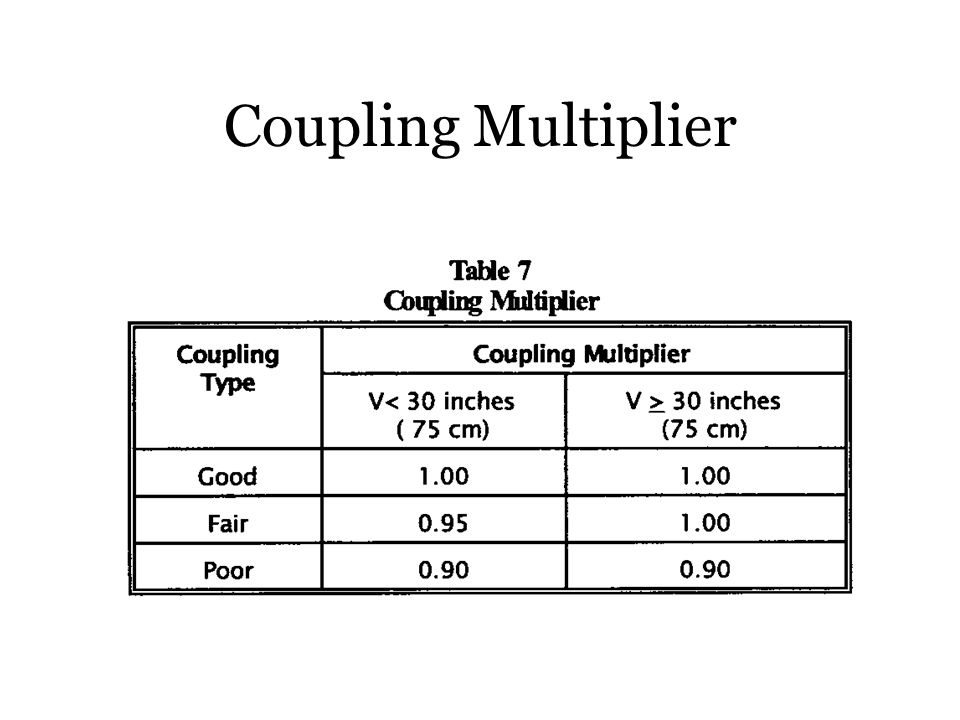 Coupling Multiplier