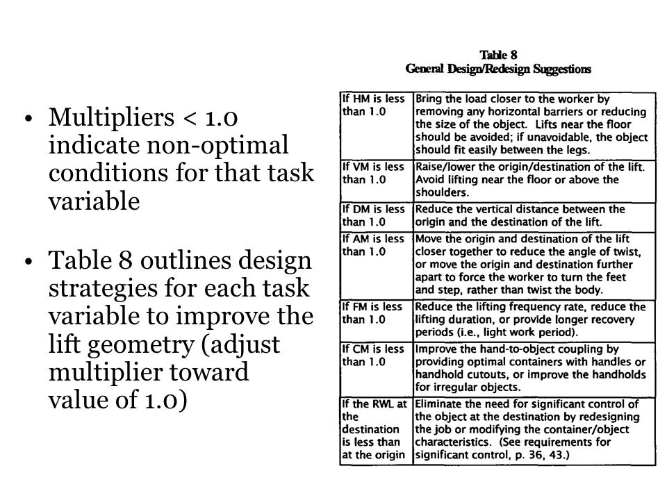 Multipliers < 1.0 indicate non-optimal conditions for that task variable
