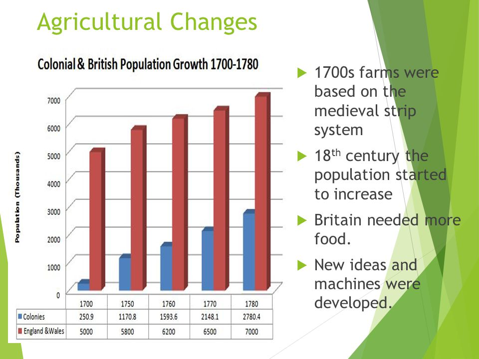 Agricultural Changes 1700s farms were based on the medieval strip system. 18th century the population started to increase.