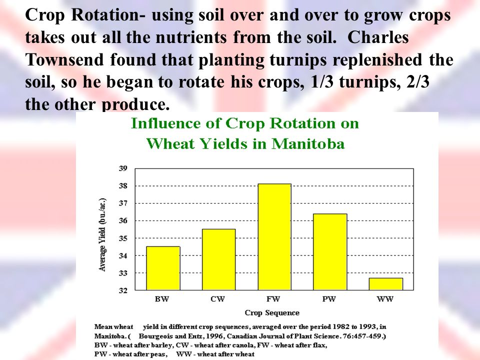 Crop Rotation- using soil over and over to grow crops takes out all the nutrients from the soil.