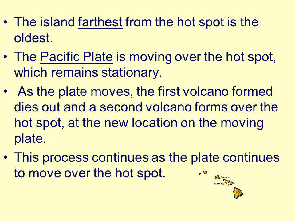 The island farthest from the hot spot is the oldest.