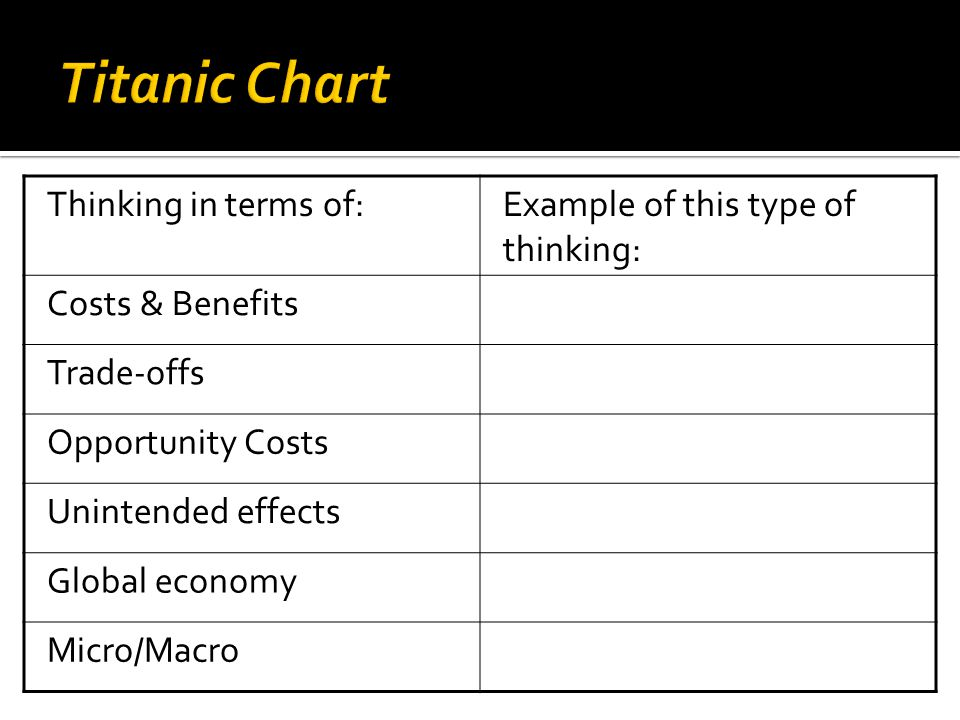 Titanic Chart Thinking in terms of: Example of this type of thinking: