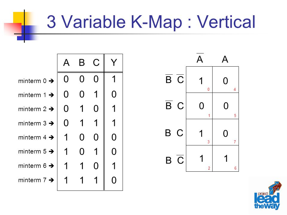 3 Variable K-Map : Vertical