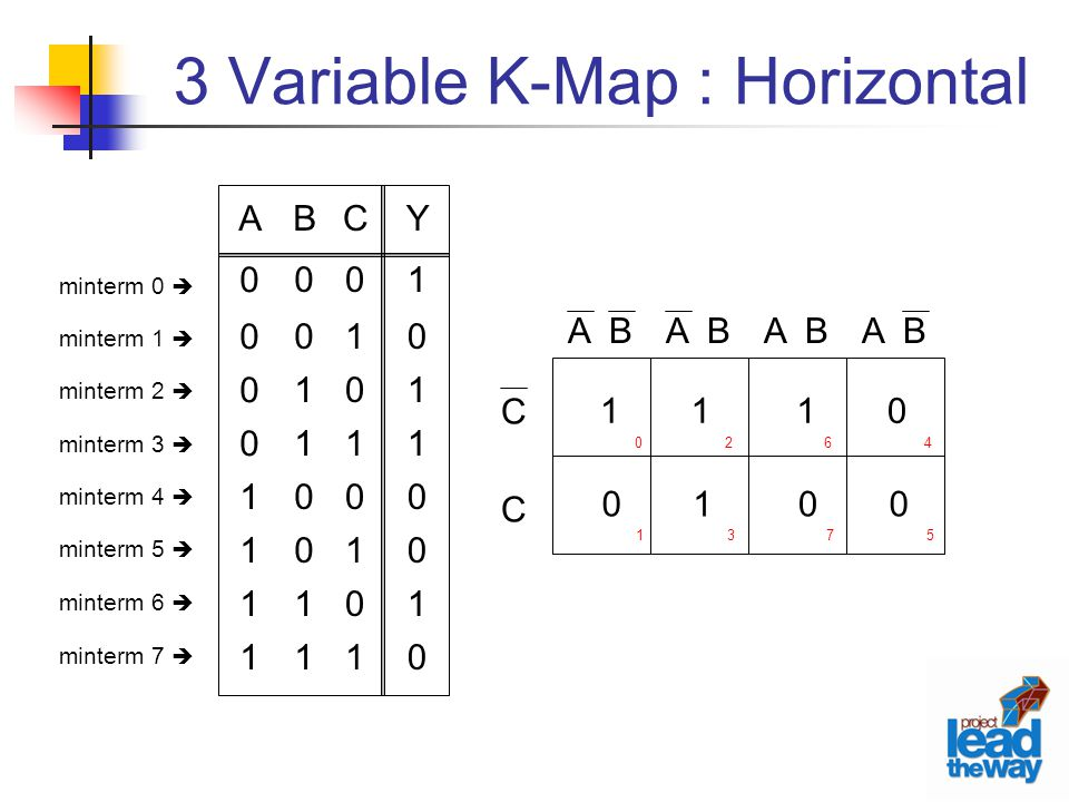 3 Variable K-Map : Horizontal