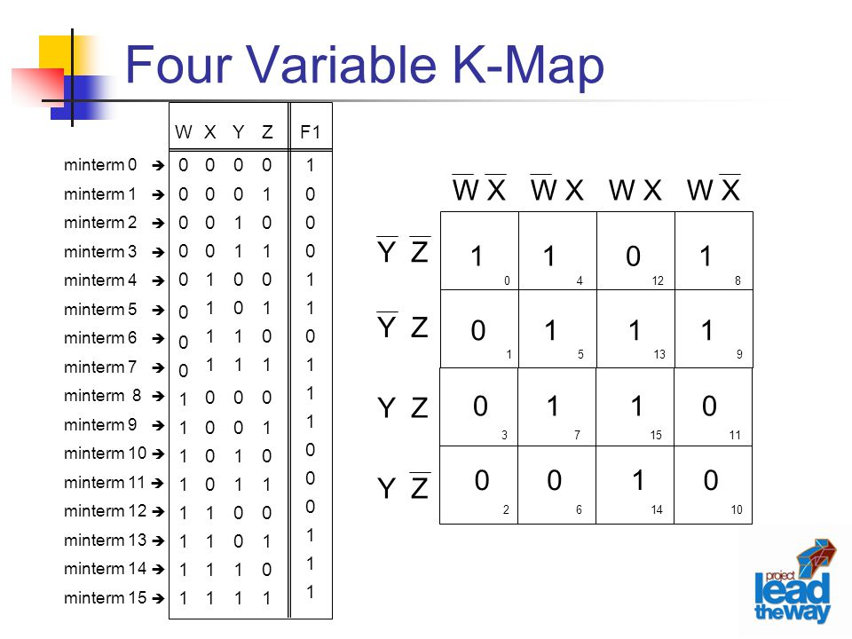 Four Variable K-Map W X Y Z 1 Z 1 F1 Y X W minterm 0  minterm 1 