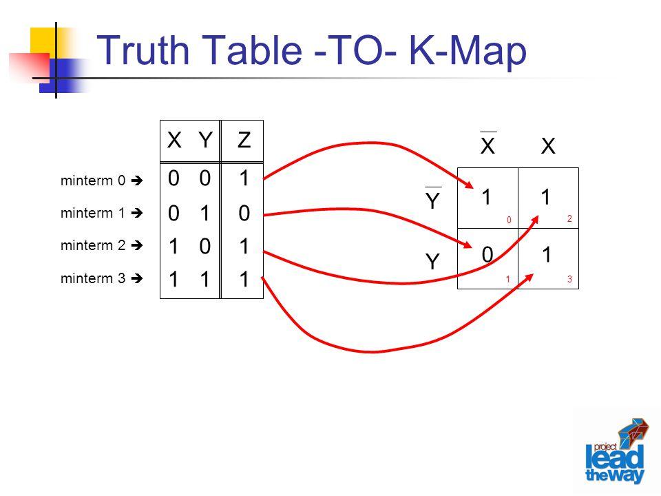 Truth Table -TO- K-Map Y 1 Z X Y X 1 1 1 minterm 0  minterm 1 
