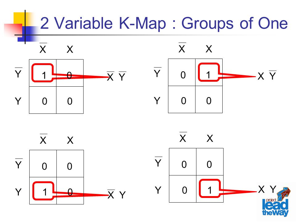 2 Variable K-Map : Groups of One