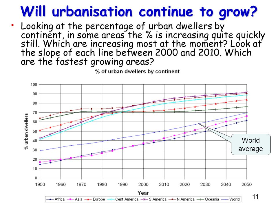 Will urbanisation continue to grow