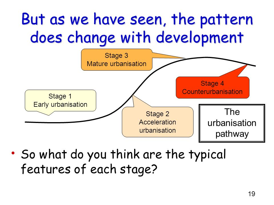But as we have seen, the pattern does change with development