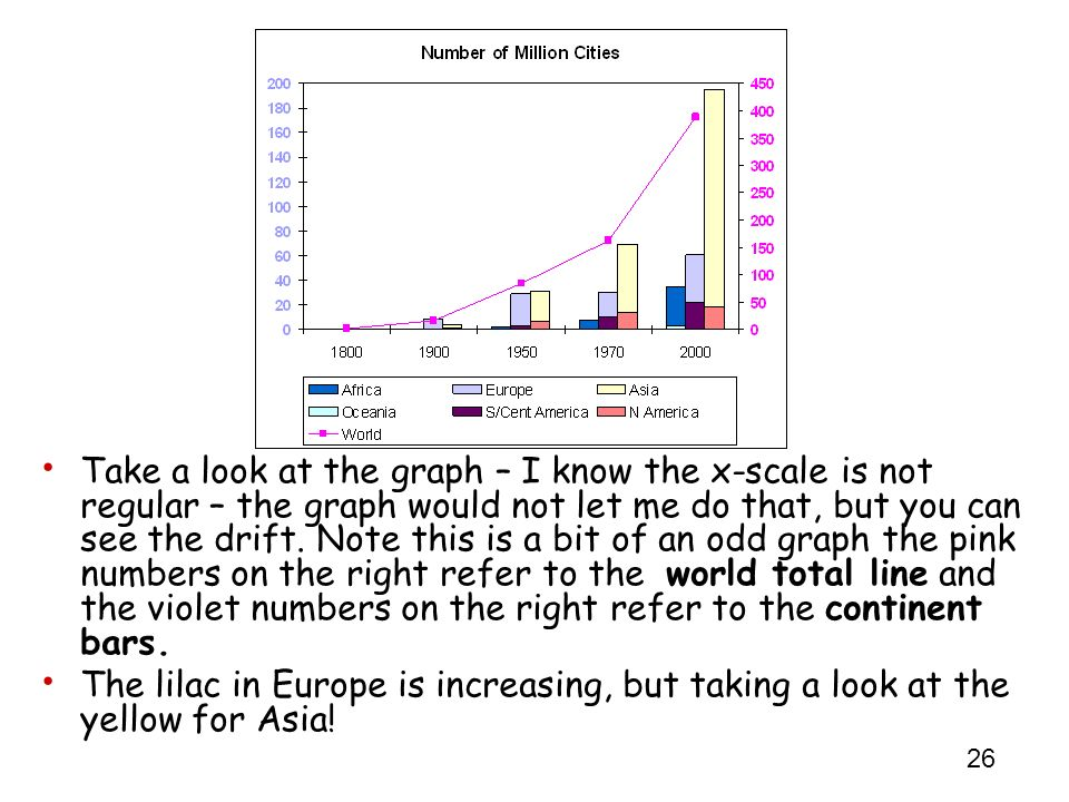 Take a look at the graph – I know the x-scale is not regular – the graph would not let me do that, but you can see the drift. Note this is a bit of an odd graph the pink numbers on the right refer to the world total line and the violet numbers on the right refer to the continent bars.