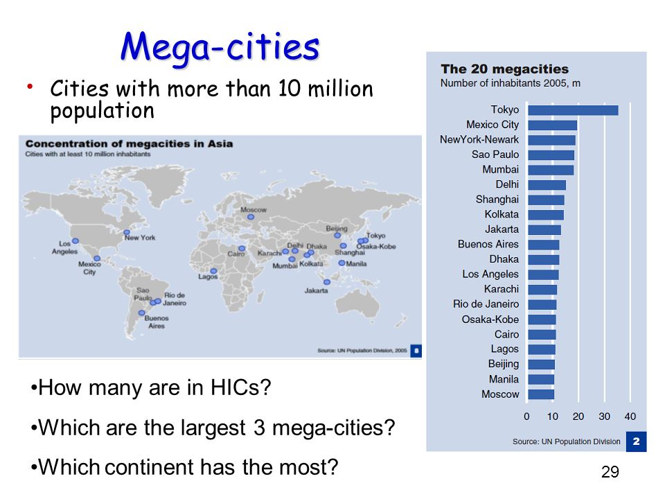 Mega-cities Cities with more than 10 million population