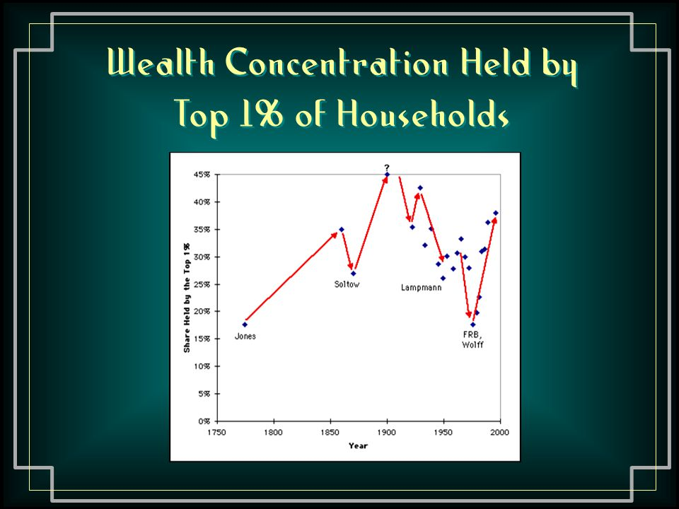 Wealth Concentration Held by Top 1% of Households