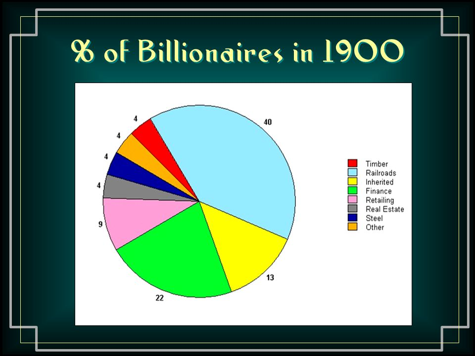 % of Billionaires in 1900