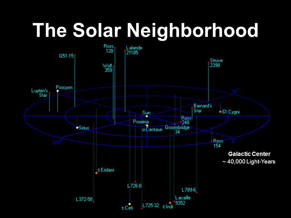 The Solar Neighborhood