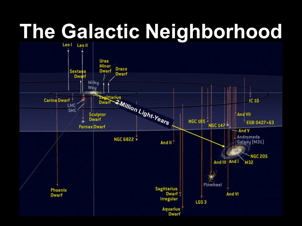 The Galactic Neighborhood