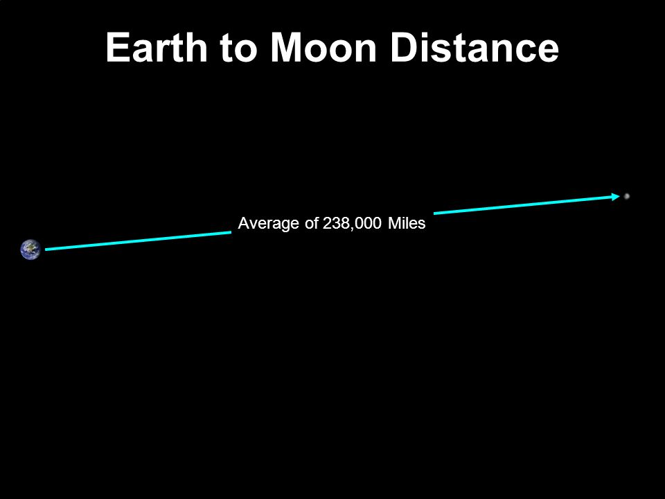 Earth to Moon Distance Average of 238,000 Miles